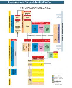 organigrama sistema educativo espanol lomce