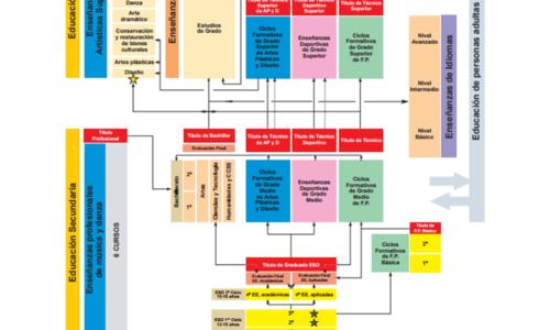 Organigrama del Sistema Educativo Español